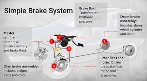 Brake Caliper Piston Size Chart Complete Guide To Disc Brakes And Drum Brakes Les Schwab