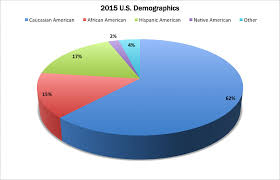 Us Population By Race 2016 Pie Chart Numbers The Oscars