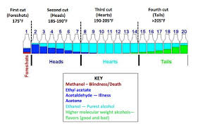 Yeast Temperature Chart Throw Away The First Cut Popcorn Sutton The Chemistry Of