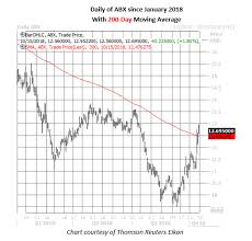 Rising Gold Prices Spark Heavy Options Trading Investing Com