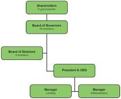Pacific Islands Development Bank Organizational Chart