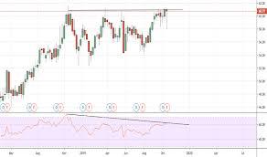 Verizon Share Price Chart Vz Stock Price And Chart Nyse Vz Tradingview