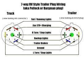 wiring diagram wiring diagram for 7 pin rv plug trailer with 7 way trailer plug wiring diagram ford at 7 Conductor Trailer Plug Wiring Diagram