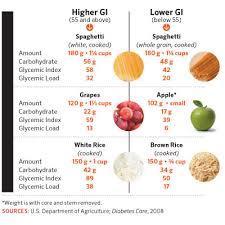 Carbs Beyond The Basics Diabetes Forecast