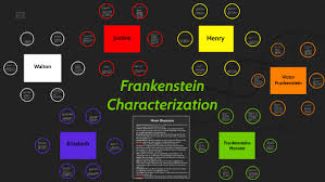 Frankenstein Character Chart Frankenstein Characterization By Chad Parks On Prezi