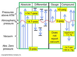 Psia To Psig Conversion Chart The Absolute Best Way To Monitor Your Pumping Systems