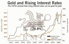 Gold And Rising Interest Rates Bullionbuzz Chart Of The