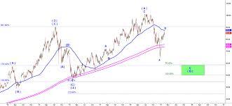 Xbi Chart Xbi 2 20 19 Predict The Next Market Move