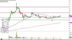 Molycorp Inc Mcp Stock Chart Technical Analysis For 04 23 15