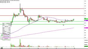 Molycorp Stock Chart Molycorp Inc Mcp Stock Chart Technical Analysis For 04 23 15