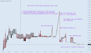 Iraqi Dinar To Dollar Chart Iqdusd Chart Rate And Analysis Tradingview