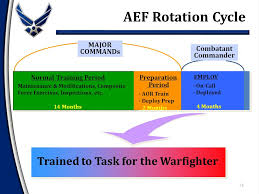 Aef Air And Space Expeditionary Force 1 Overview Setting