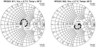 Y Smith Chart Smith Chart For Excel Combo Version Rf Cafe