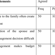 Budgeting For A Family Of 4 Pdf Effect Of Budgeting On Family Living A Case For Low Income