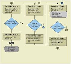 Robert S Rules Of Order Flow Chart 45 Bright Benefits Of A Flow Process Chart