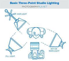 full image for pro photo studio lighting setup photography newborn set up