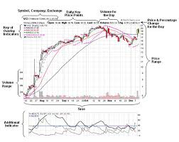 How To Read Charts And Graphs For Stocks Reading Stock Charts Made Easy