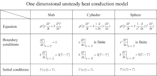 one dimensional unsteady heat conduction this applet requires use of a browser with java2 instructions and additional information appear below the applet