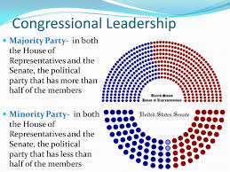 congressional leadership majority party in both the house of representatives and senate the cur makeup cur