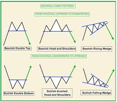 Technical Classroom How To Read Basic Chart Patterns