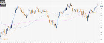 Usd Chf Technical Analysis Greenback Losing The Grip