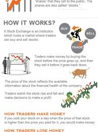 Day Trading Infographics Visual Ly