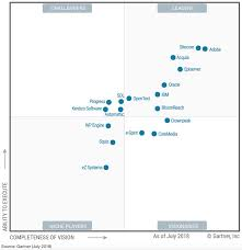 Gartner Chart 2017 2019 Gartner Magic Quadrant For Web Content Management