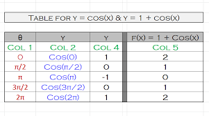 Cos Value Chart How Do You Graph F X 1 Cosx Socratic