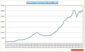 London Property Prices Chart Uk House Prices Market Is Heading For A Crash Daily Mail