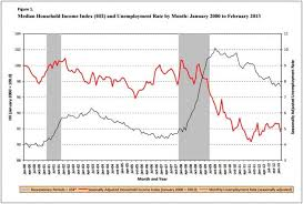Median Household Income Chart Incomes Have Collapsed Since