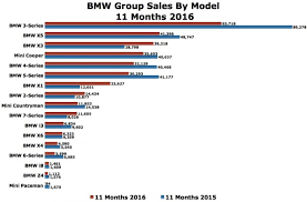 Bmw Sales Chart Bmws Record High Incentives Arent Moving Much Metal