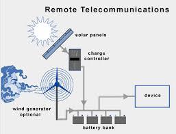 1 12 kw watt telecom off grid dc 24 48v whole solar