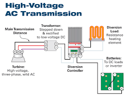 low voltage vs high voltage motor wiring low image the electric side of hydro power home power magazine on low voltage vs high voltage motor