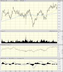 Wendy S Stock Chart Wendys Stock Looks Hot Definitely Not Frosty Realmoney