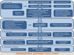 Vulnerability Remediation Process Flow Chart Firewall Deployment For Scada Pcn Network Security How