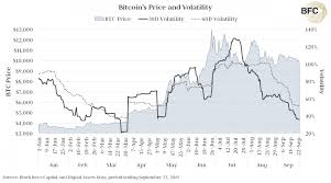 Bitcoin Volatility Chart Bitcoin Volatility Falls To Its Lowest Since April
