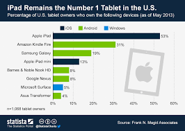 Tablet Chart Chart Ipad Remains The Number 1 Tablet In The U S Statista