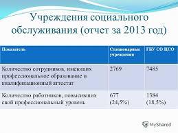 Презентация на тему Заместитель министра руководитель  27 Учреждения социального обслуживания отчет