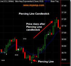 Piercing Line Bullish Japanese Candlestick Reversal Pattern