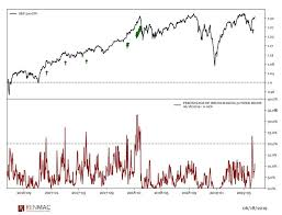 Stock Market 52 Week Chart Chart Analysts See More Gains Ahead For Stocks After