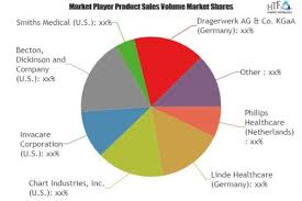 Oxygen Delivery Equipment Market To Witness Astonishing