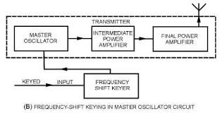 fsk circuit diagram the wiring diagram advantages of fsk over am circuit diagram