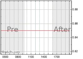 Innovate Biopharmaceutic Stock Chart Innt