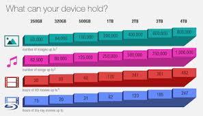 Computer Storage Sizes Explained