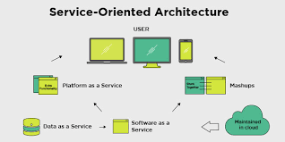 What Is Service Oriented Architecture Service Oriented Architecture Soa Blog
