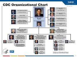 Cdc Organizational Chart Ppt Centers For Disease Control And Prevention Cdc