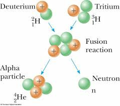 nuclear reaction nuclear fusion reaction two hydrogen atoms combine to form helium atoms atoms everywhere nuclear reaction