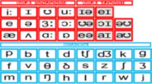 Phonemes And Graphemes Chart What Are Graphemes Phonemes Teach Phonics