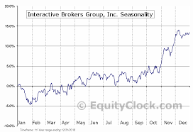Interactive Brokers Group Inc Amex Ibkr Seasonal Chart