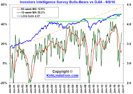 Short Term Spy Is Poised For Another Rally Supported By Put